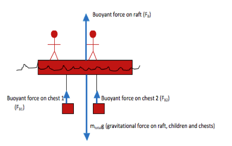 Buoyant Force Problem: Boat With Cargo - Physics ...