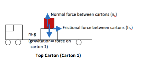 Stacked Boxes with Friction