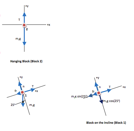 Multiple Object Force Problem: Two Blocks Tied Together (Atwood's ...