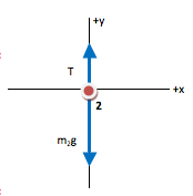 Multiple Object Force Problem: Two Blocks Tied Together