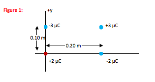 Electricity And Magnetism Numericals