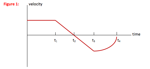 Times Acceleration Acceleration-time Graph