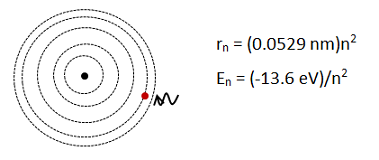 radius and energy equations