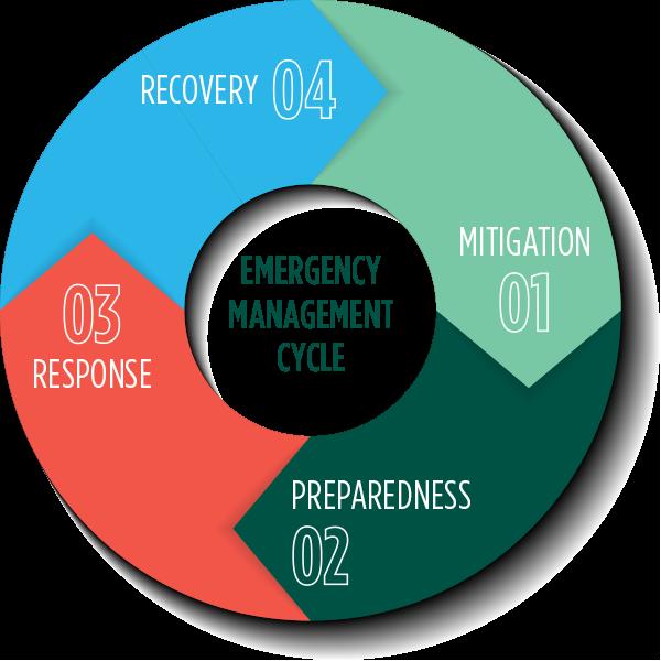 Elegant UW Green Bay. Emergency Management Cycle