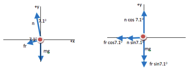 Circular Motion Force Problem: Banked Curve - Physics - University