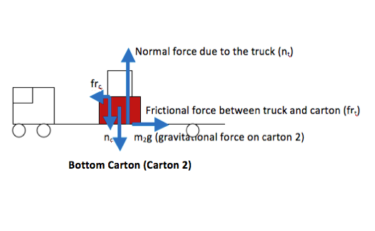 Multiple Object Force Problem: Stacked Boxes with Friction