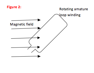 Magnetic Induction Problem: Induction in a Generator