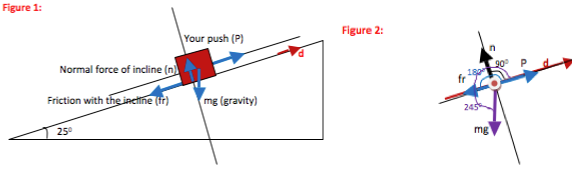 Work done against gravity inclined plane